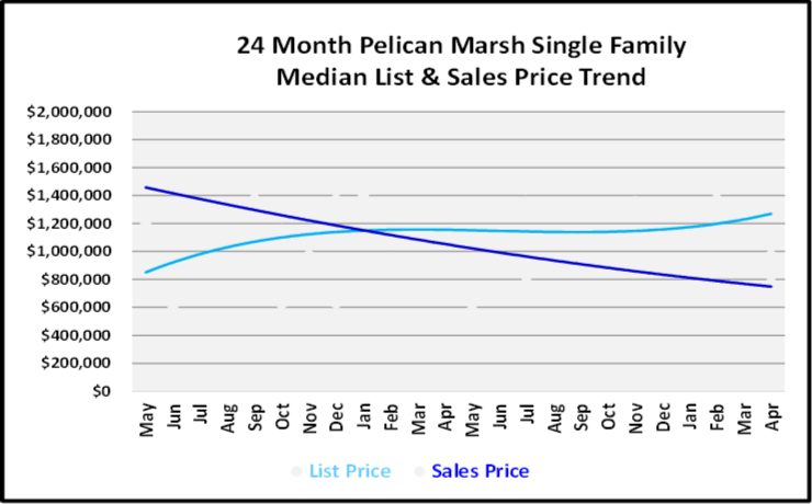 June 2019 Naples Real Estate Market Report Pelican Marsh Single Family Home List and Sales Price Trends Graph