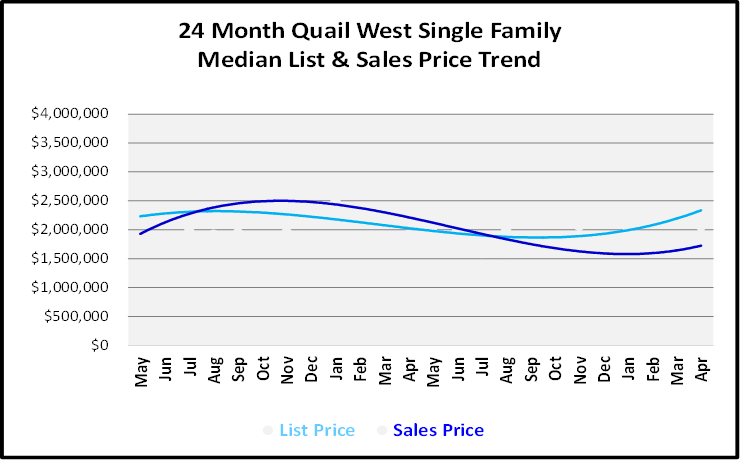 June 2019 Naples Real Estate Market Report Quail West Single Family Home List and Sales Price Trends Graph