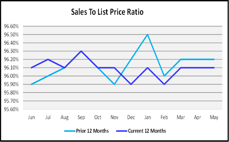 June 2019 Naples Real Estate Market Report Sales to List Price Ration Graph