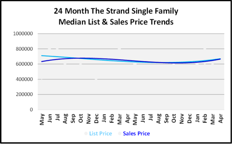 June 2019 Naples Real Estate Market Report The Strand Single Family Home List and Sales Price Trends Graph
