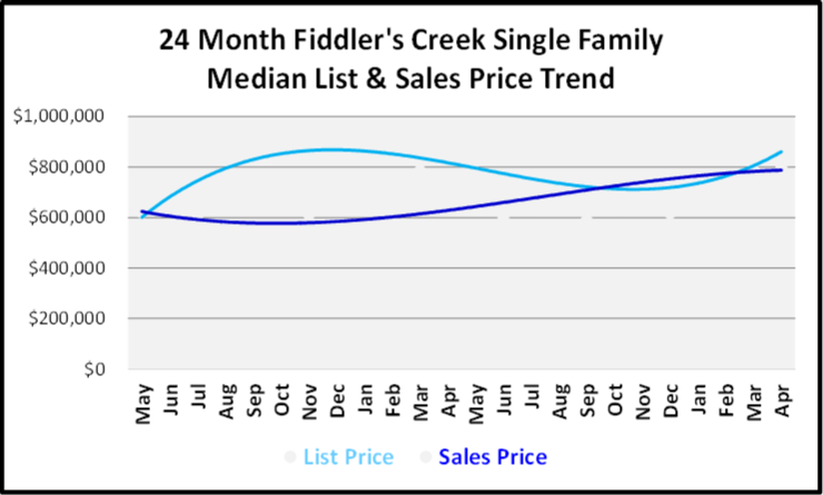 May 2019 Naples Market Report Fiddler's Creek Single Family Homes Price Trends