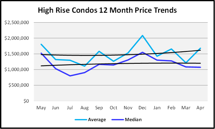 May 2019 Naples Market Report High Rise Condos Sales Price Trends Graph