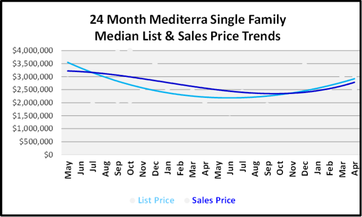 May 2019 Naples Market Report Mediterra Single Family Homes Price Trends