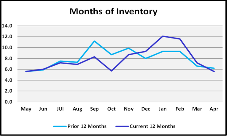 May 2019 Naples Market Report Months of Inventory Graph