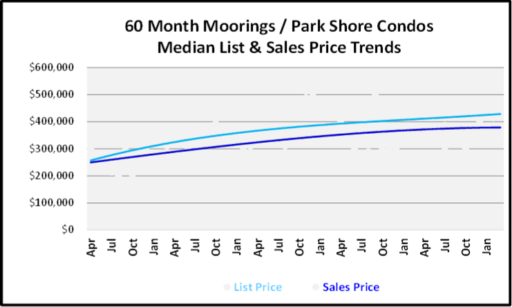 May 2019 Naples Market Report Moorings-Park Shore Low Rise Condos Price Trends