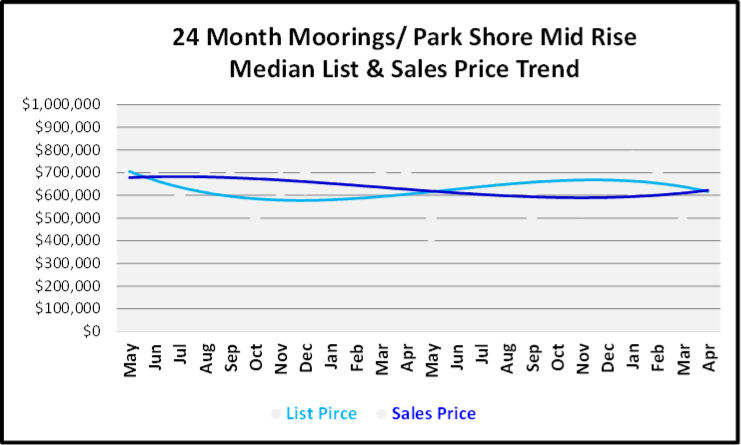 May 2019 Naples Market Report Moorings-Park Shore Mid Rise Price Trends