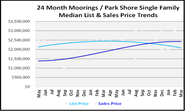 May 2019 Naples Market Report Moorings-Park Shore Single Family Homes Price Trends