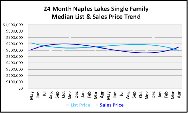 May 2019 Naples Market Report Naples Lakes Single Family Homes Price Trends