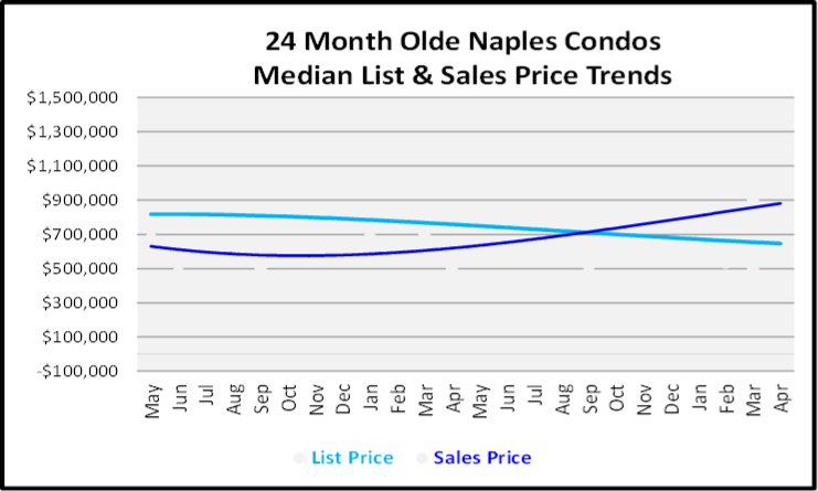 May 2019 Naples Market Report Olde Naples Condos Price Trends Graph