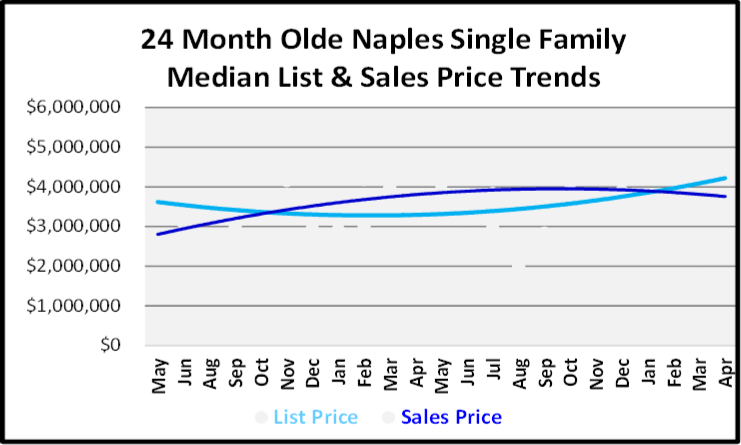 May 2019 Naples Market Report Olde Naples Single Family Homes Price Trends