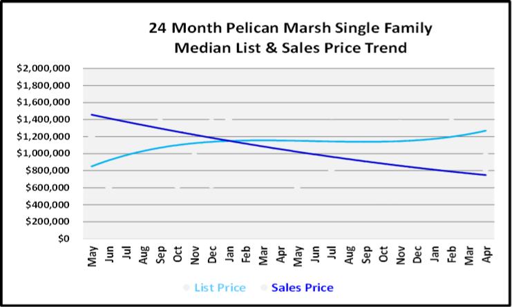 May 2019 Naples Market Report Pelican Marsh Single Family Homes Price Trends