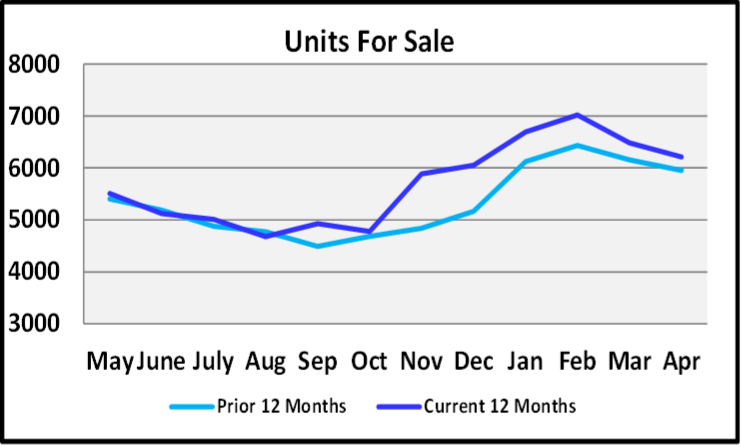 May 2019 Naples Market Report Units for Sale Graph
