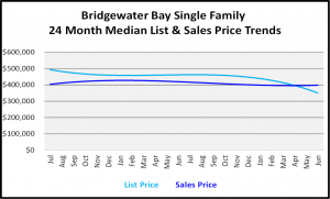Naples Real Estate Market Report Second Quarter 2019 List and Sales Price Trends for Bridgewater Bay Single Family Homes