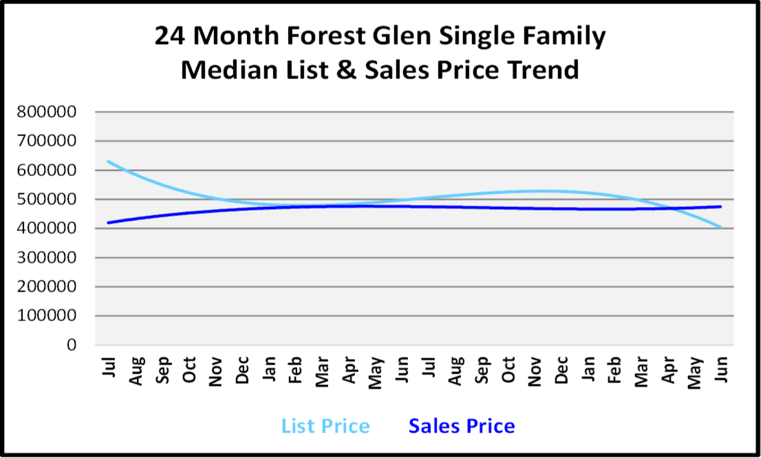 Naples Real Estate Market Report Second Quarter 2019 List and Sales Price Trends for Forest Glen Single Family Homes