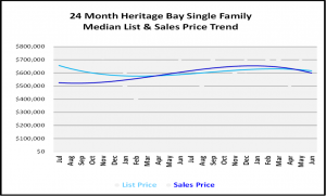 Naples Real Estate Market Report Second Quarter 2019 List and Sales Price Trends for Heritage Bary Single Family Homes