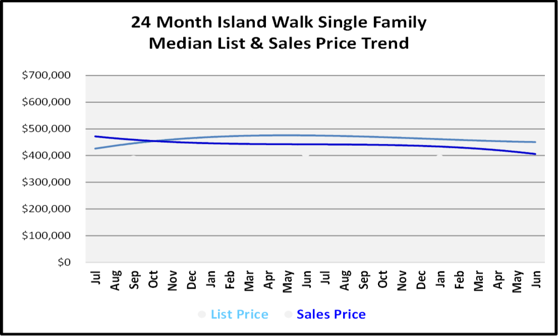 Naples Real Estate Market Report Second Quarter 2019 List and Sales Price Trends for Island Walk Single Family Homes