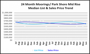 Naples Real Estate Market Report Second Quarter 2019 List and Sales Price Trends for Moorings-Park Shore Mid Rise Condos Graph