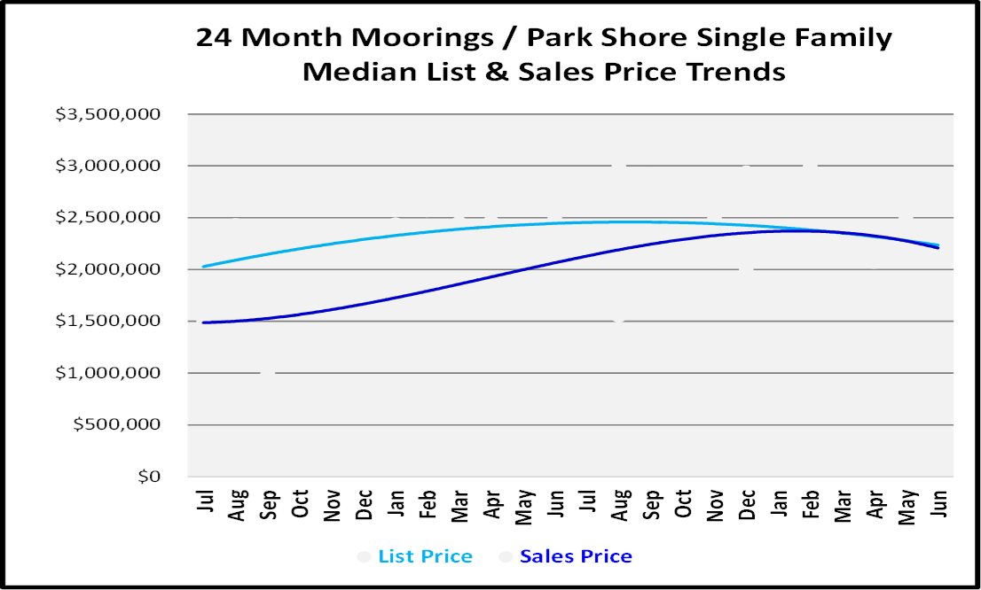 Naples Real Estate Market Report Second Quarter 2019 List and Sales Price Trends for Moorings-Park Shore Single Family Homes Graph