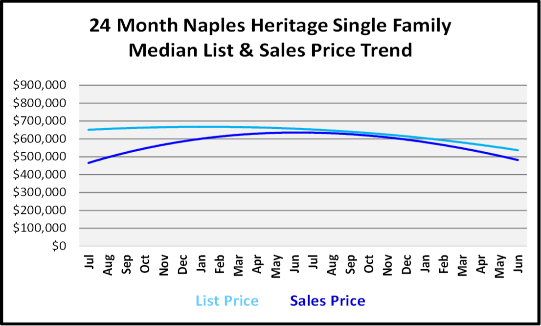 Naples Real Estate Market Report Second Quarter 2019 List and Sales Price Trends for Naples Heritage Single Family Homes
