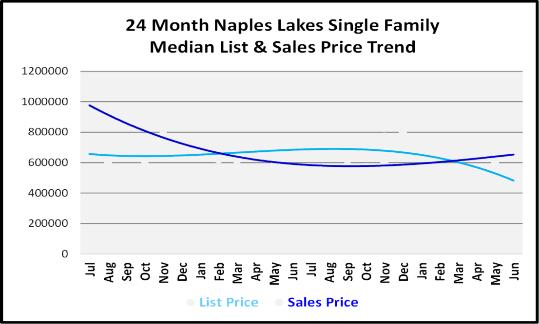 Naples Real Estate Market Report Second Quarter 2019 List and Sales Price Trends for Naples Lakes Single Family Homes Graph