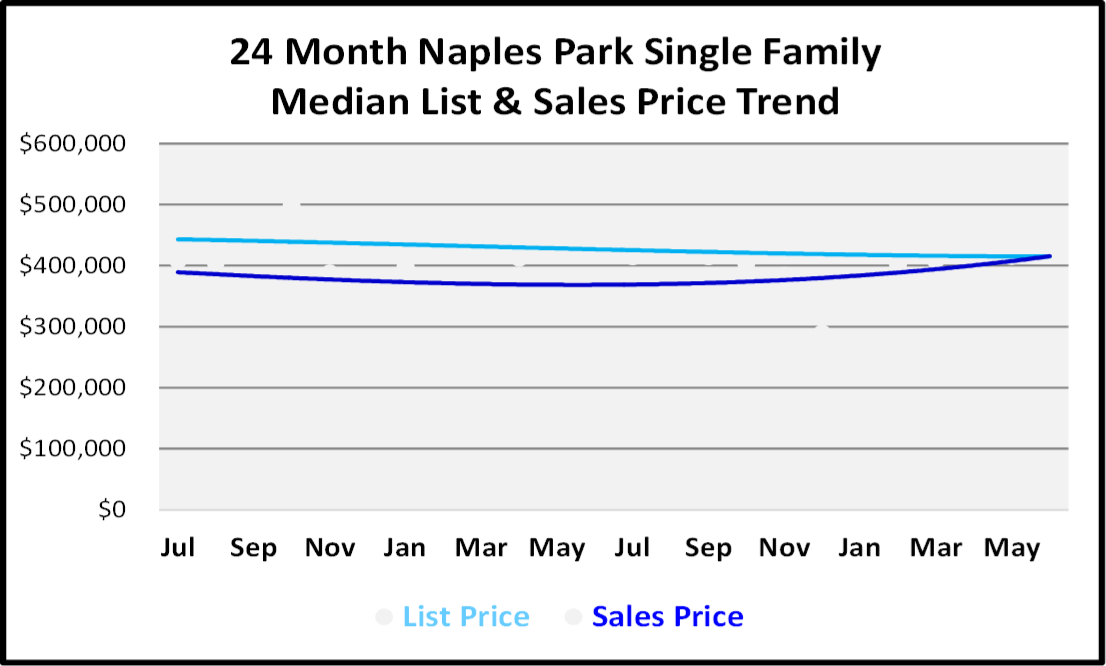 Naples Real Estate Market Report Second Quarter 2019 List and Sales Price Trends for Naples Park Single Family Homes Graph