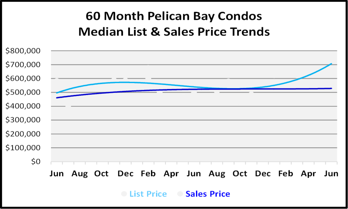 Naples Real Estate Market Report Second Quarter 2019 List and Sales Price Trends for Pelican Bay Condos Graph