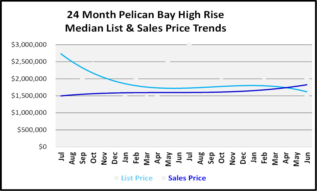 Naples Real Estate Market Report Second Quarter 2019 List and Sales Price Trends for Pelican Bay High Rise Condos Graph