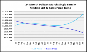 Naples Real Estate Market Report Second Quarter 2019 List and Sales Price Trends for Pelican Marsh Single Family Homes Graph