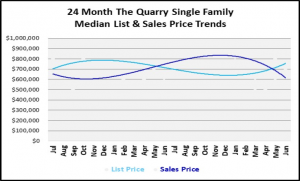 Naples Real Estate Market Report Second Quarter 2019 List and Sales Price Trends for The Quarry Single Family Homes Graph