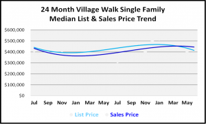 Naples Real Estate Market Report Second Quarter 2019 List and Sales Price Trends for Village Walk Single Family Homes Graph