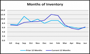 Naples Real Estate Market Report Second Quarter 2019 Moonths of Inventory Graph