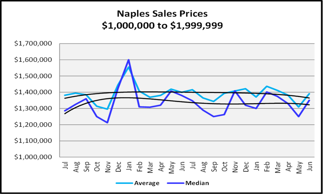 Naples Real Estate Market Report Second Quarter 2019 Naples Sales Prices $1,000,000 to $1,999,999 Graph