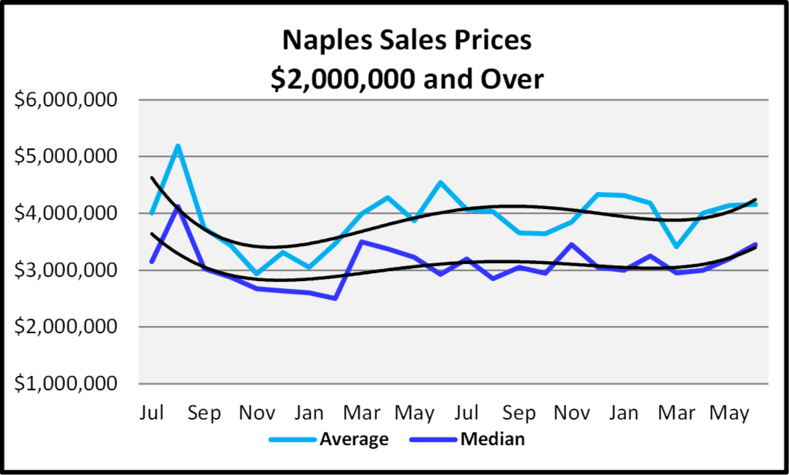 Naples Real Estate Market Report Second Quarter 2019 Naples Sales Prices $2,000,000 and Over Graph