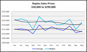 Naples Real Estate Market Report Second Quarter 2019 Naples Sales Prices $50,000 to $299.999 Graph