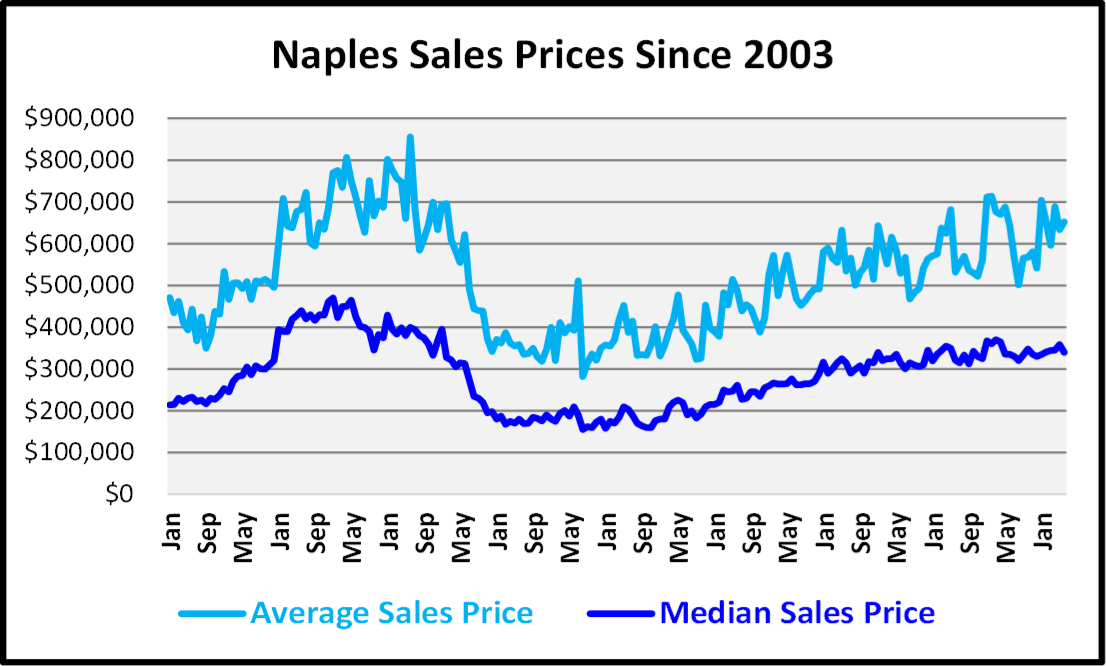 Naples Real Estate Market Report Second Quarter 2019 Naples Sales Prices Since 2003 Graph