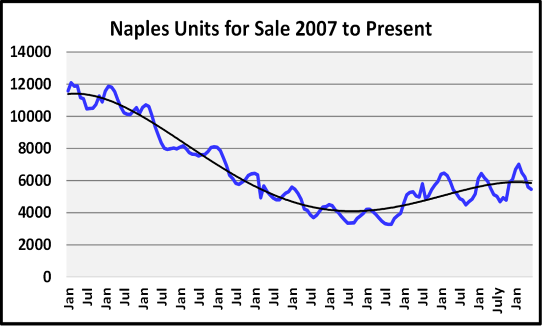 Naples Real Estate Market Report Second Quarter 2019 Units For Sale Graph