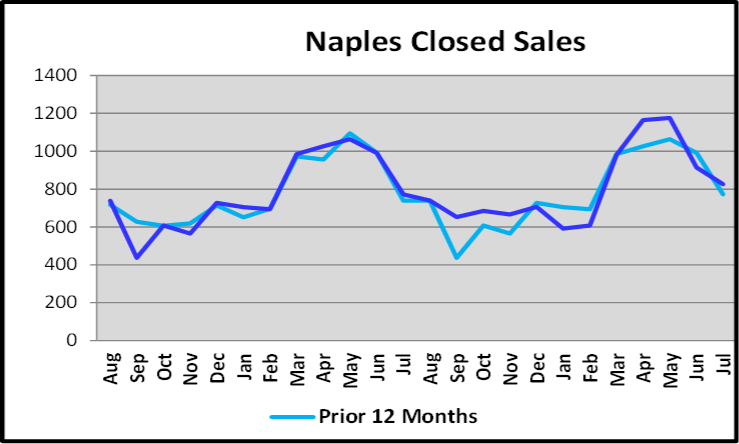 August 2019 Naples Real Estate Market Report Closed Sales Graph