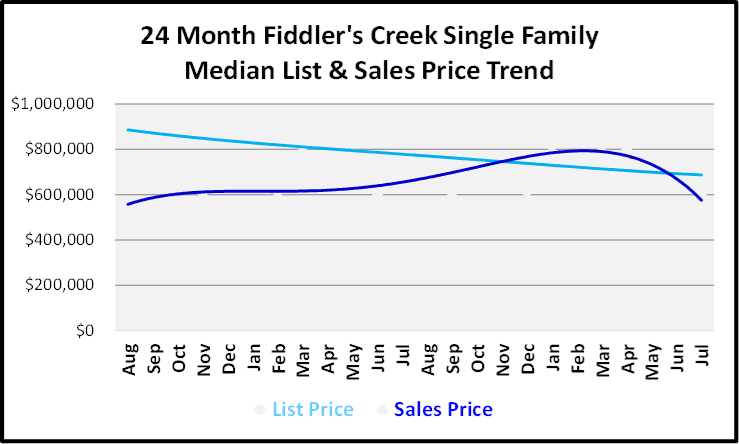 August 2019 Naples Real Estate Market Report Fiddlers Creek Single Family Homes Price Trends Graph