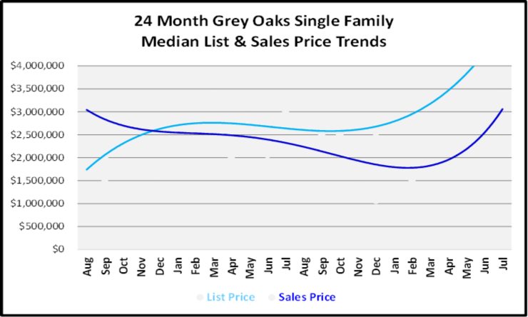 August 2019 Naples Real Estate Market Report Grey Oaks Single Family Homes Price Trends Graph