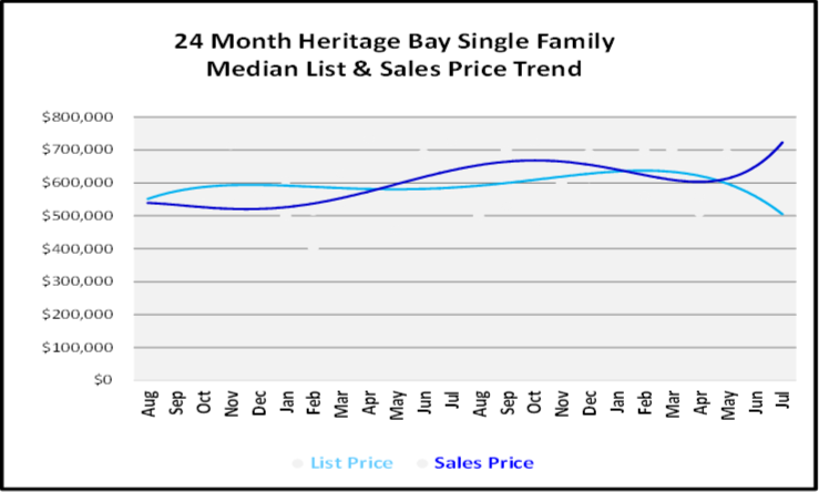 August 2019 Naples Real Estate Market Report Heritage Bay Single Family Homes Price Trends Graph
