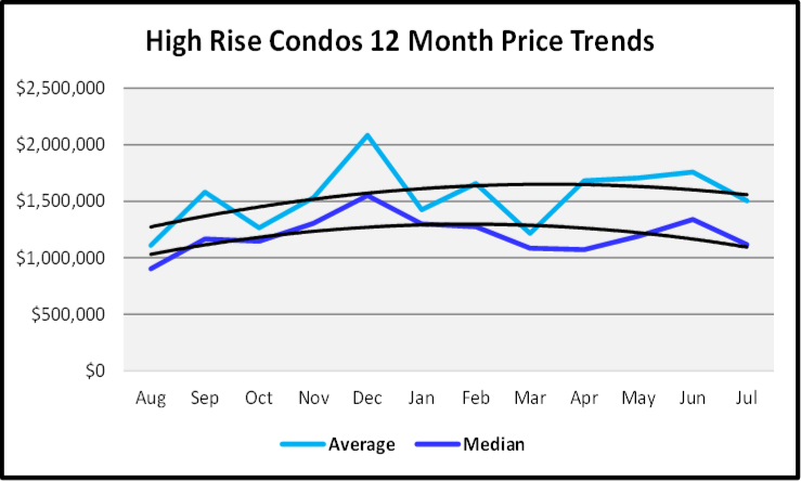 August 2019 Naples Real Estate Market Report High Rise Price Trends Graph