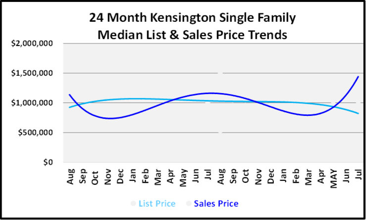 August 2019 Naples Real Estate Market Report Kensington Single Family Homes Price Trends Graph