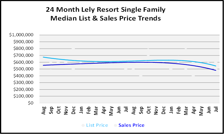 August 2019 Naples Real Estate Market Report Lely Resort Single Family Homes Price Trends Graph