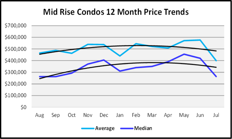 August 2019 Naples Real Estate Market Report Mid Rise Condos Price Trends Graph