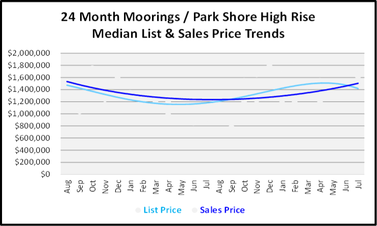 August 2019 Naples Real Estate Market Report Moorings - Park Shore High Rise Price Trends Graph