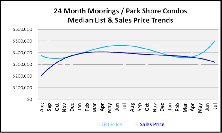 August 2019 Naples Real Estate Market Report Moorings - Park Shore Low Rise Price Trends Graph
