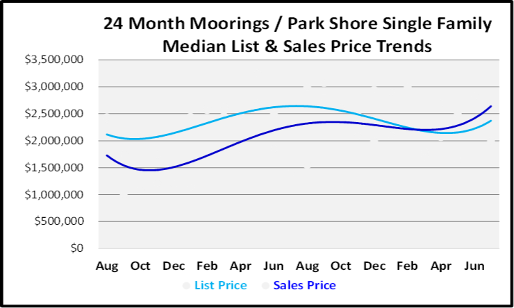 August 2019 Naples Real Estate Market Report Moorings - Park Shore Single Family Homes Price Trends Graph