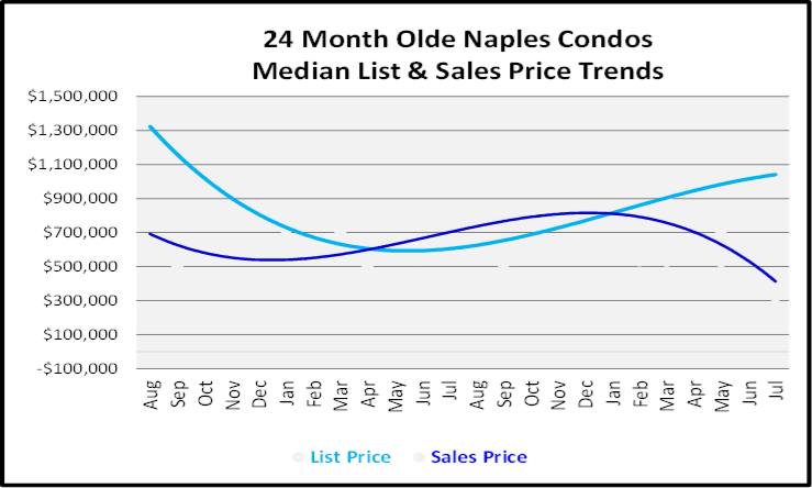 August 2019 Naples Real Estate Market Report Olde Naples Condos Price Trends Graph