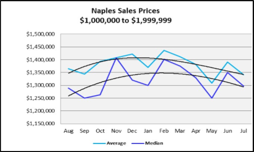 August 2019 Naples Real Estate Market Report Sales Price Trends $1,000,000 to $1,999,999 Graph
