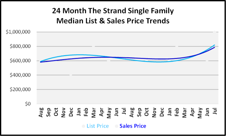 August 2019 Naples Real Estate Market Report Quail West Single Family Homes Price Trends Graph